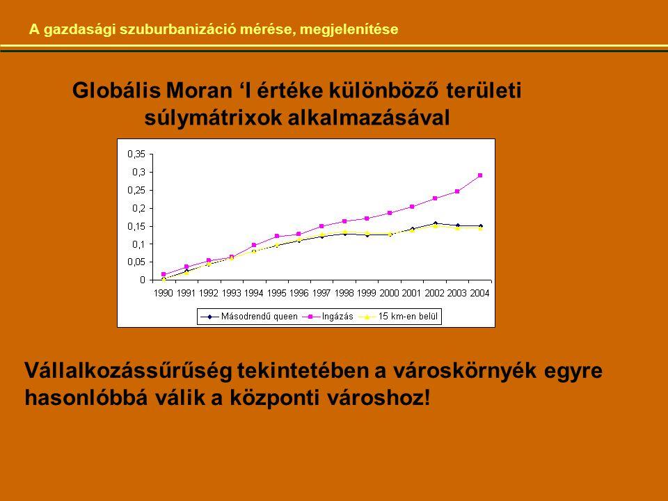 Globális Moran 'I értéke különböző területi súlymátrixok alkalmazásával A gazdasági szuburbanizáció mérése, megjelenítése Vállalkozássűrűség tekintetében a városkörnyék egyre hasonlóbbá válik a központi városhoz!