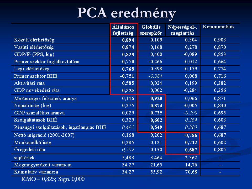 PCA eredmény KMO= 0,825; Sign. 0,000