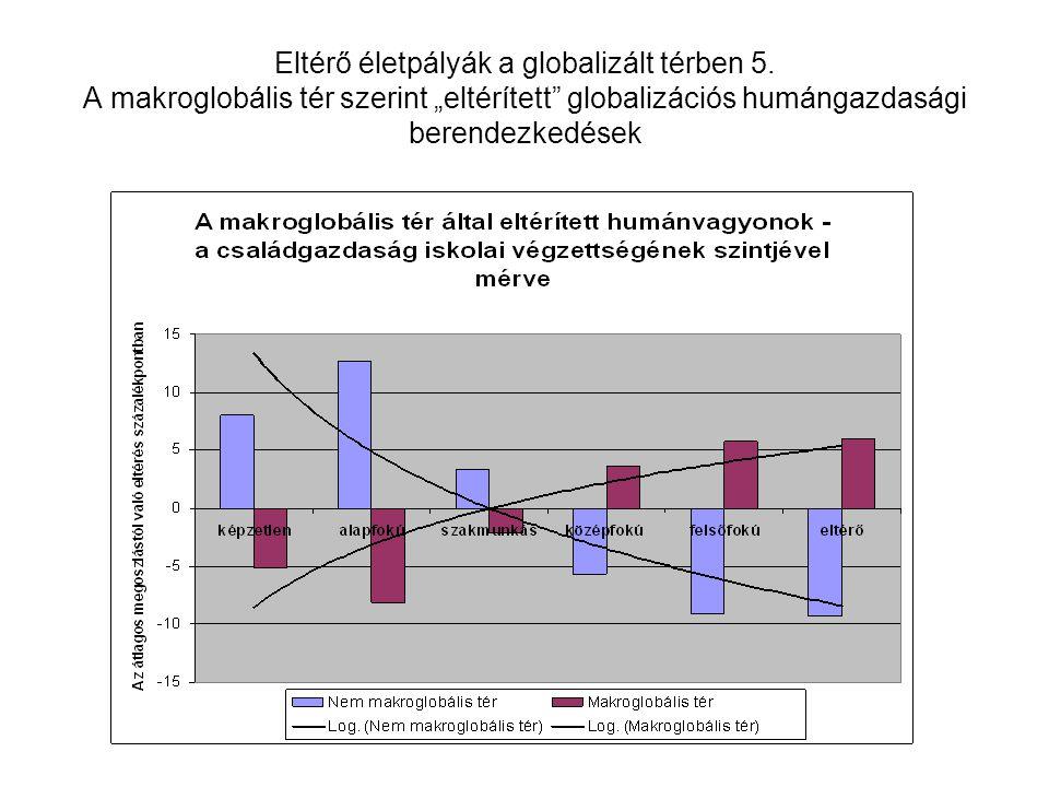 """Eltérő életpályák a globalizált térben 5. A makroglobális tér szerint """"eltérített"""" globalizációs humángazdasági berendezkedések"""