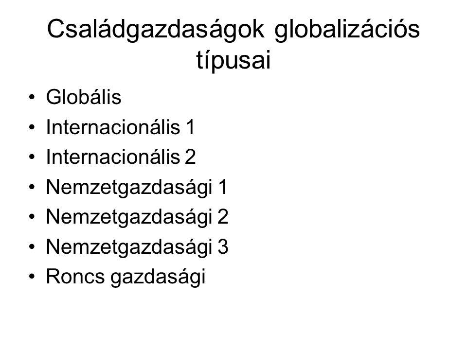 Családgazdaságok globalizációs típusai Globális Internacionális 1 Internacionális 2 Nemzetgazdasági 1 Nemzetgazdasági 2 Nemzetgazdasági 3 Roncs gazdas