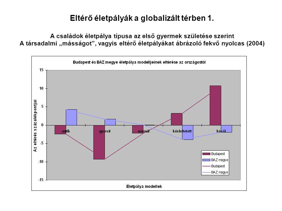 Eltérő életpályák a globalizált térben 2.