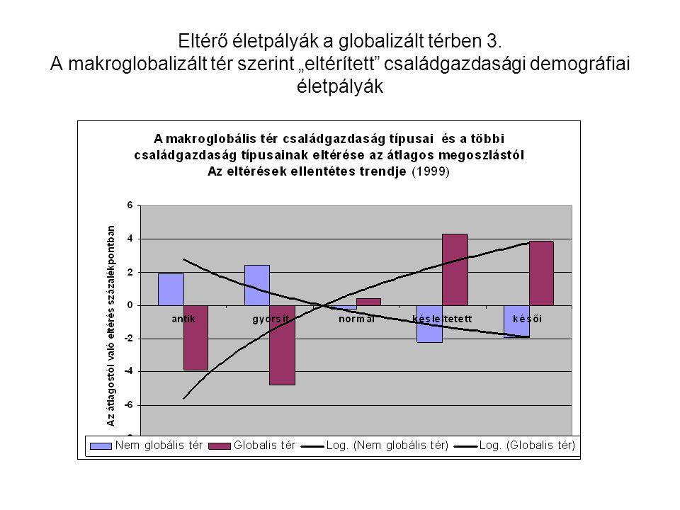 """Eltérő életpályák a globalizált térben 3. A makroglobalizált tér szerint """"eltérített"""" családgazdasági demográfiai életpályák"""