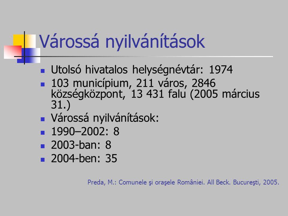 Várossá nyilvánítások Utolsó hivatalos helységnévtár: 1974 103 municípium, 211 város, 2846 községközpont, 13 431 falu (2005 március 31.) Várossá nyilvánítások: 1990–2002: 8 2003-ban: 8 2004-ben: 35 Preda, M.: Comunele şi oraşele României.