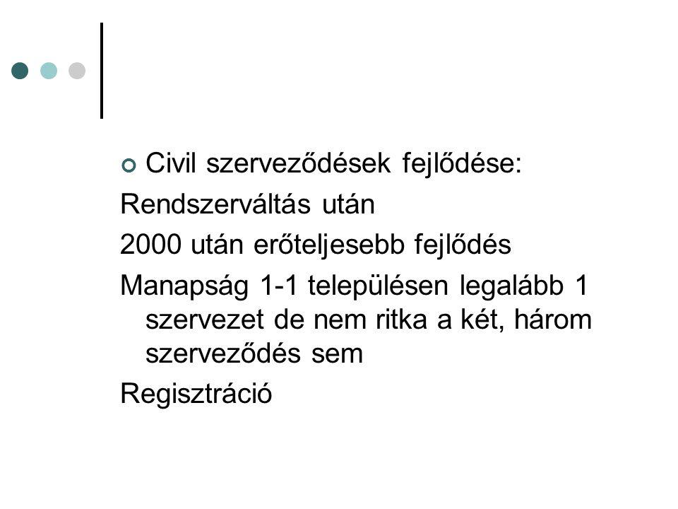 Civil szerveződések fejlődése: Rendszerváltás után 2000 után erőteljesebb fejlődés Manapság 1-1 településen legalább 1 szervezet de nem ritka a két, három szerveződés sem Regisztráció