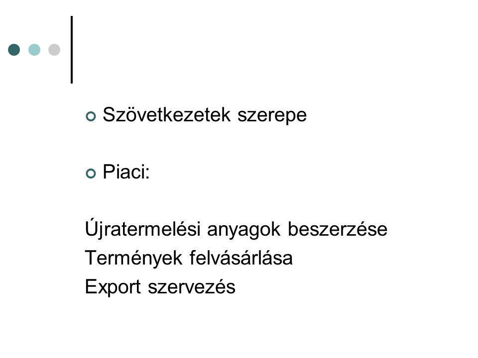 Szövetkezetek szerepe Piaci: Újratermelési anyagok beszerzése Termények felvásárlása Export szervezés