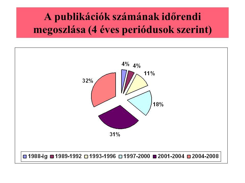 A publikációk száma témakör és nyelv szerint