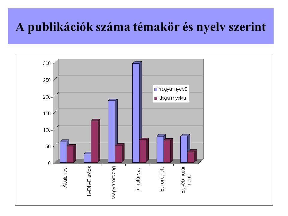 A publikációk számának időbeni változása a határmentiség fő témakörei szerint
