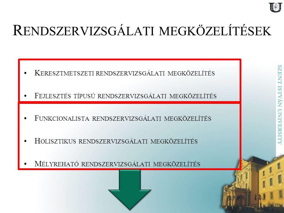 R ENDSZERVIZSGÁLATI MEGKÖZELÍTÉSEK K ERESZTMETSZETI RENDSZERVIZSGÁLATI MEGKÖZELÍTÉS F EJLESZTÉS TÍPUSÚ RENDSZERVIZSGÁLATI MEGKÖZELÍTÉS F UNKCIONALISTA RENDSZERVIZSGÁLATI MEGKÖZELÍTÉS H OLISZTIKUS RENDSZERVIZSGÁLATI MEGKÖZELÍTÉS M ÉLYREHATÓ RENDSZERVIZSGÁLATI MEGKÖZELÍTÉS