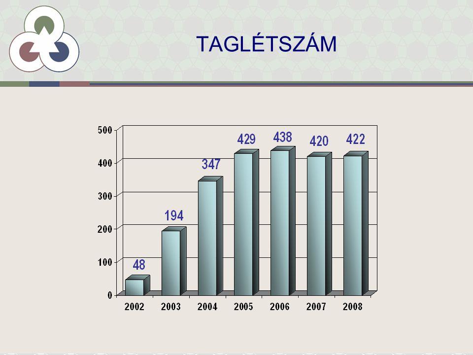 A TAGLÉTSZÁM REGIONÁLIS MEGOSZLÁSA, 2008