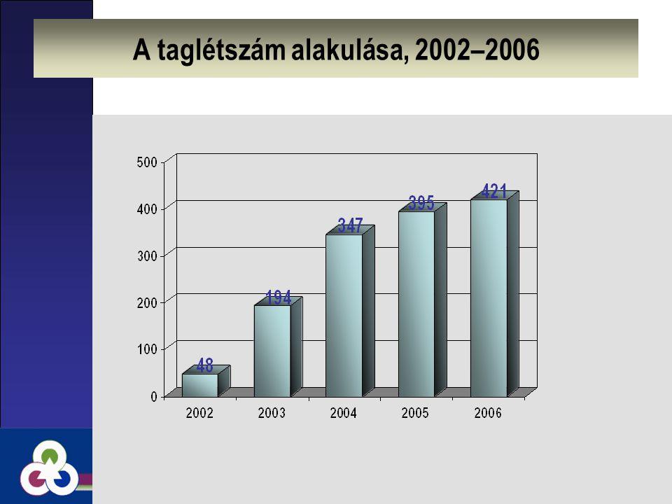 A taglétszám alakulása, 2002–2006