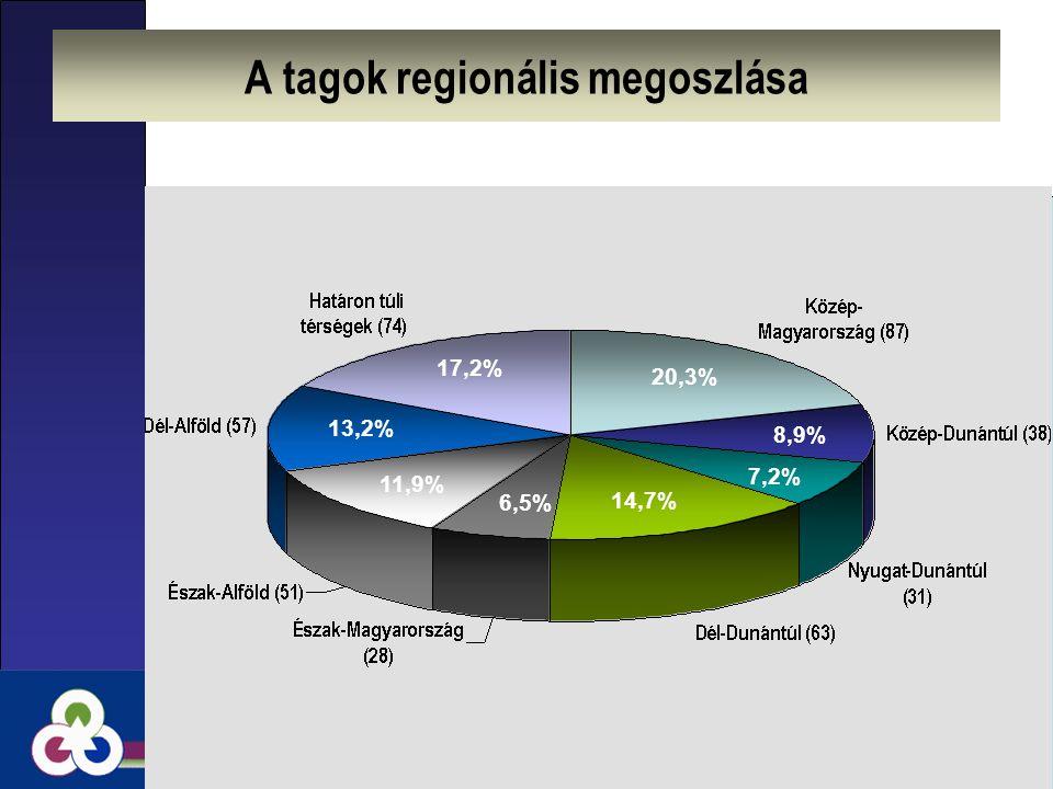 Regionális tagozatok programjai ◙Szakértői fórumok ◙Szabadegyetem ◙Vitaülések ◙Könyvbemutatók