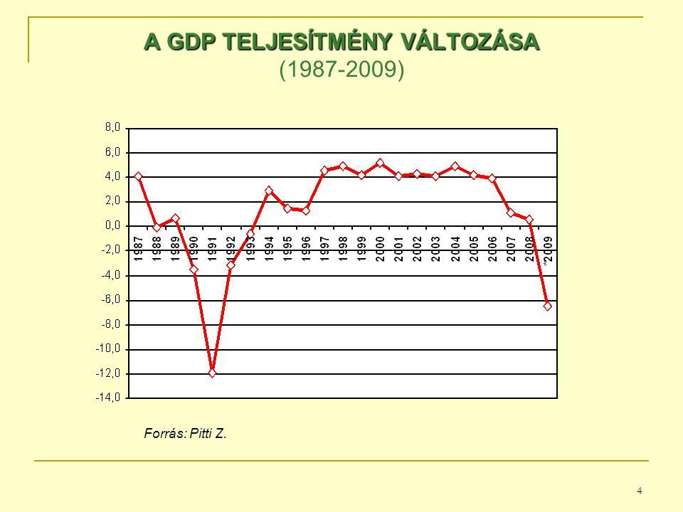 4 A GDP TELJESÍTMÉNY VÁLTOZÁSA A GDP TELJESÍTMÉNY VÁLTOZÁSA (1987-2009) Forrás: Pitti Z.