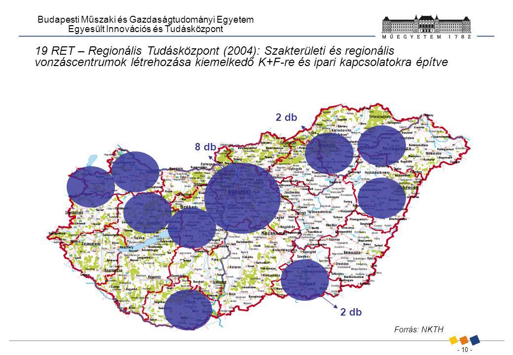 - 10 - Budapesti Műszaki és Gazdaságtudományi Egyetem Egyesült Innovációs és Tudásközpont 2 db 8 db Forrás: NKTH 19 RET – Regionális Tudásközpont (2004): Szakterületi és regionális vonzáscentrumok létrehozása kiemelkedő K+F-re és ipari kapcsolatokra építve