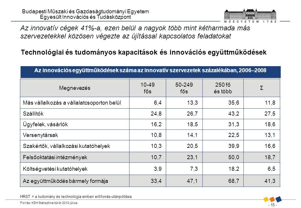 - 15 - Budapesti Műszaki és Gazdaságtudományi Egyetem Egyesült Innovációs és Tudásközpont Az innovatív cégek 41%-a, ezen belül a nagyok több mint kétharmada más szervezetekkel közösen végezte az újítással kapcsolatos feladatokat HRST = a tudomány és technológia emberi erőforrás-utánpótlása Forrás: KSH Statisztikai tükör 2010 július Technológiai és tudományos kapacitások és innovációs együttműködések Az innovációs együttműködések száma az innovatív szervezetek százalékában, 2006–2008 Megnevezés 10-49 fős 50-249 fős 250 fő és több Σ Más vállalkozás a vállalatcsoporton belül6,413,335,611,8 Szállítók24,826,743,227,5 Ügyfelek, vásárlók16,218,531,318,6 Versenytársak10,814,122,513,1 Szakértők, vállalkozási kutatóhelyek10,320,539,916,6 Felsőoktatási intézmények10,723,150,018,7 Költségvetési kutatóhelyek3,97,318,26,5 Az együttműködés bármely formája33,447,168,741,3