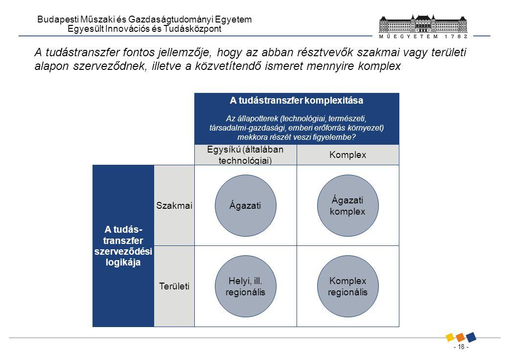 - 18 - Budapesti Műszaki és Gazdaságtudományi Egyetem Egyesült Innovációs és Tudásközpont A tudástranszfer fontos jellemzője, hogy az abban résztvevők szakmai vagy területi alapon szerveződnek, illetve a közvetítendő ismeret mennyire komplex A tudás- transzfer szerveződési logikája A tudástranszfer komplexitása Az állapotterek (technológiai, természeti, társadalmi-gazdasági, emberi erőforrás környezet) mekkora részét veszi figyelembe.