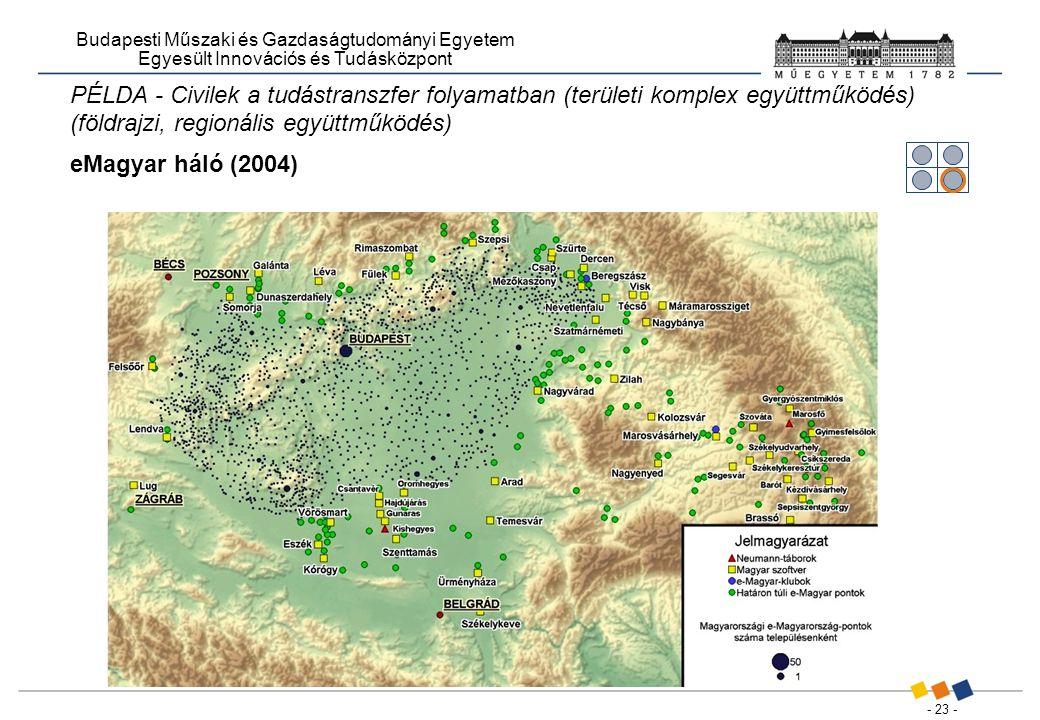 - 23 - Budapesti Műszaki és Gazdaságtudományi Egyetem Egyesült Innovációs és Tudásközpont PÉLDA - Civilek a tudástranszfer folyamatban (területi komplex együttműködés) (földrajzi, regionális együttműködés) eMagyar háló (2004)