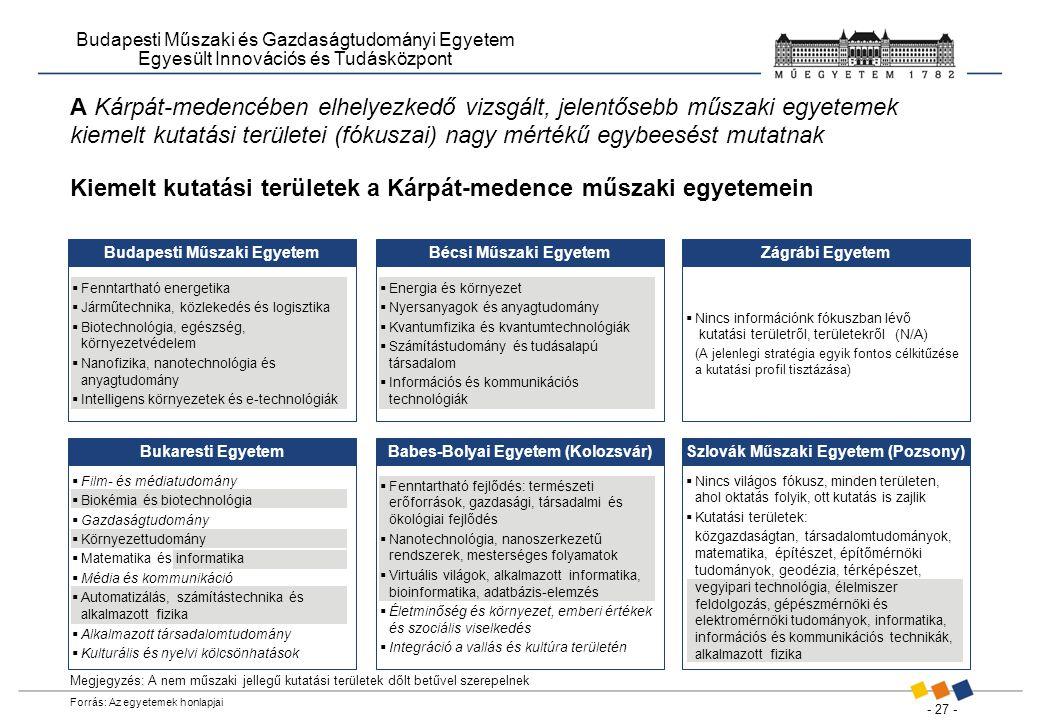 - 27 - Budapesti Műszaki és Gazdaságtudományi Egyetem Egyesült Innovációs és Tudásközpont A Kárpát-medencében elhelyezkedő vizsgált, jelentősebb műszaki egyetemek kiemelt kutatási területei (fókuszai) nagy mértékű egybeesést mutatnak Kiemelt kutatási területek a Kárpát-medence műszaki egyetemein Megjegyzés: A nem műszaki jellegű kutatási területek dőlt betűvel szerepelnek Forrás: Az egyetemek honlapjai Budapesti Műszaki EgyetemBécsi Műszaki Egyetem Babes-Bolyai Egyetem (Kolozsvár)  Fenntartható energetika  Járműtechnika, közlekedés és logisztika  Biotechnológia, egészség, környezetvédelem  Nanofizika, nanotechnológia és anyagtudomány  Intelligens környezetek és e-technológiák  Energia és környezet  Nyersanyagok és anyagtudomány  Kvantumfizika és kvantumtechnológiák  Számítástudomány és tudásalapú társadalom  Információs és kommunikációs technológiák  Fenntartható fejlődés: természeti erőforrások, gazdasági, társadalmi és ökológiai fejlődés  Nanotechnológia, nanoszerkezetű rendszerek, mesterséges folyamatok  Virtuális világok, alkalmazott informatika, bioinformatika, adatbázis-elemzés  Életminőség és környezet, emberi értékek és szociális viselkedés  Integráció a vallás és kultúra területén Bukaresti EgyetemSzlovák Műszaki Egyetem (Pozsony) Zágrábi Egyetem  Film- és médiatudomány  Biokémia és biotechnológia  Gazdaságtudomány  Környezettudomány  Matematika és informatika  Média és kommunikáció  Automatizálás, számítástechnika és alkalmazott fizika  Alkalmazott társadalomtudomány  Kulturális és nyelvi kölcsönhatások  Nincs világos fókusz, minden területen, ahol oktatás folyik, ott kutatás is zajlik  Kutatási területek: közgazdaságtan, társadalomtudományok, matematika, építészet, építőmérnöki tudományok, geodézia, térképészet, vegyipari technológia, élelmiszer feldolgozás, gépészmérnöki és elektromérnöki tudományok, informatika, információs és kommunikációs technikák, alkalmazott fizika  Nincs információnk fókuszban lévő kutatási területről, területekről (N/A) (A jelenl