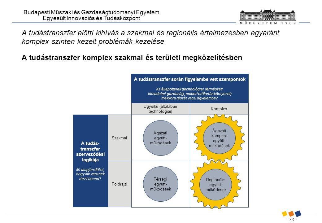 - 33 - Budapesti Műszaki és Gazdaságtudományi Egyetem Egyesült Innovációs és Tudásközpont A tudás- transzfer szerveződési logikája Mi alapján dől el, hogy kik vesznek részt benne.