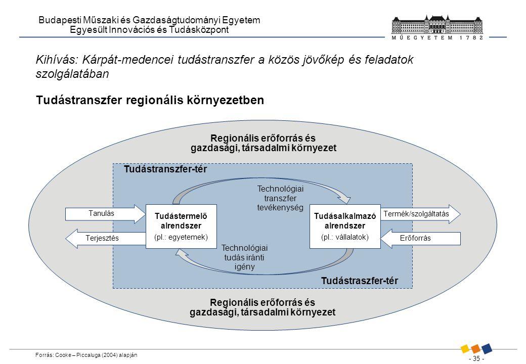 - 35 - Budapesti Műszaki és Gazdaságtudományi Egyetem Egyesült Innovációs és Tudásközpont Kihívás: Kárpát-medencei tudástranszfer a közös jövőkép és feladatok szolgálatában Tudástranszfer regionális környezetben Forrás: Cooke – Piccaluga (2004) alapján Regionális erőforrás és gazdasági, társadalmi környezet Tudástranszfer-tér Tudástraszfer-tér Technológiai transzfer tevékenység Technológiai tudás iránti igény Tudástermelő alrendszer (pl.: egyetemek) Termék/szolgáltatás Tudásalkalmazó alrendszer (pl.: vállalatok) Tanulás Terjesztés Erőforrás