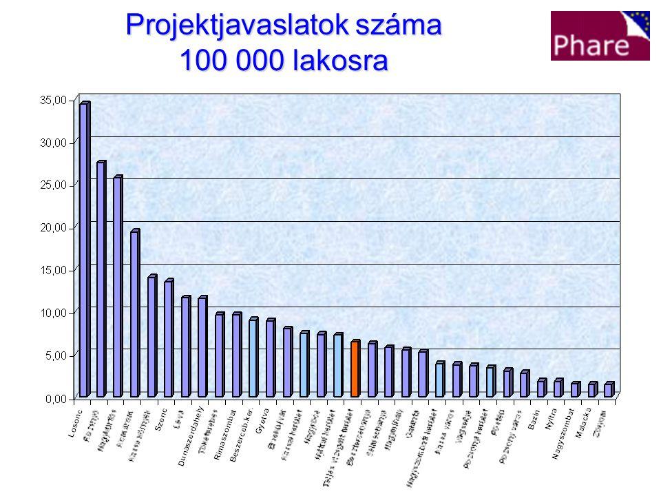 Projektjavaslatok száma 100 000 lakosra