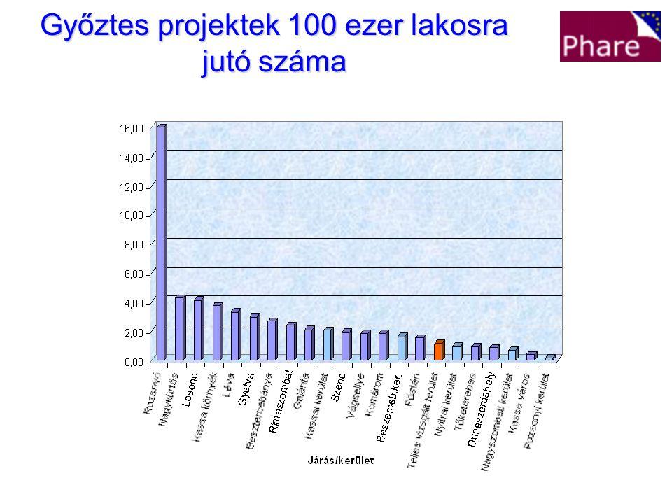 Győztes projektek 100 ezer lakosra jutó száma