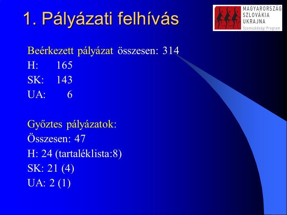 1. Pályázati felhívás Beérkezett pályázat összesen: 314 H: 165 SK: 143 UA: 6 Győztes pályázatok: Összesen: 47 H: 24 (tartaléklista:8) SK: 21 (4) UA: 2