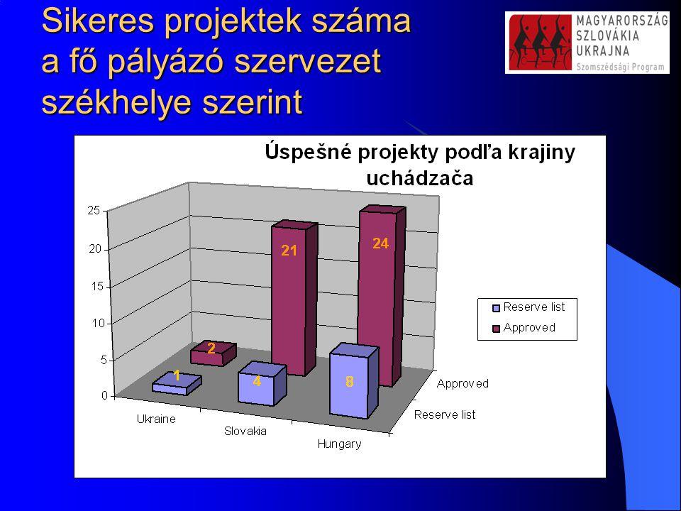 Sikeres projektek száma a fő pályázó szervezet székhelye szerint