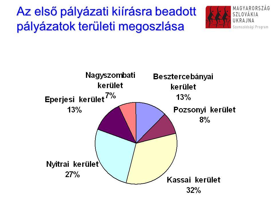 Az első pályázati kiírásra beadott pályázatok területi megoszlása