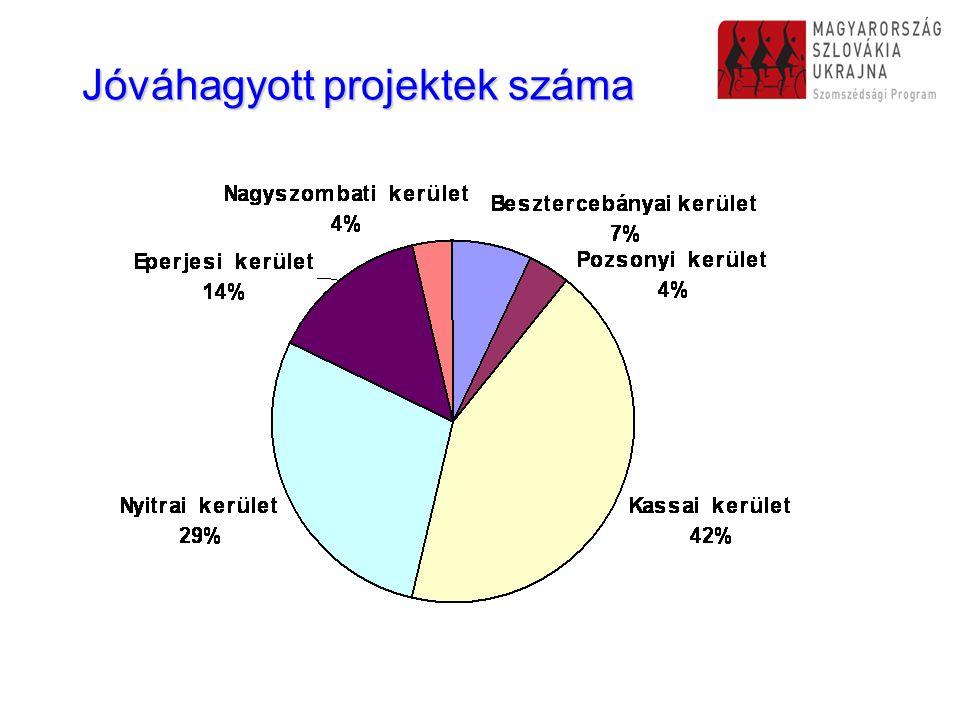 Jóváhagyott projektek száma