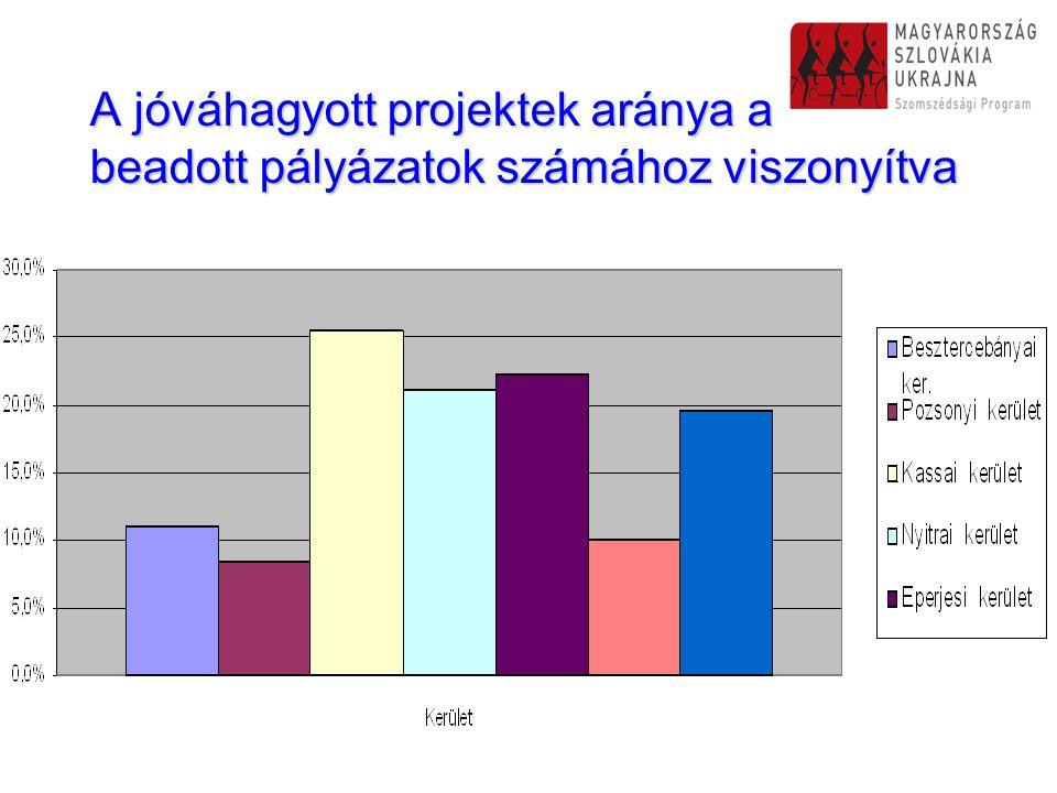 A jóváhagyott projektek aránya a beadott pályázatok számához viszonyítva