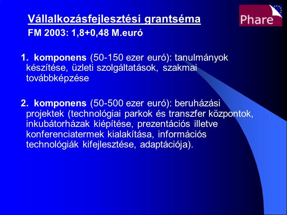 Vállalkozásfejlesztési grantséma FM 2003: 1,8+0,48 M.euró 1.