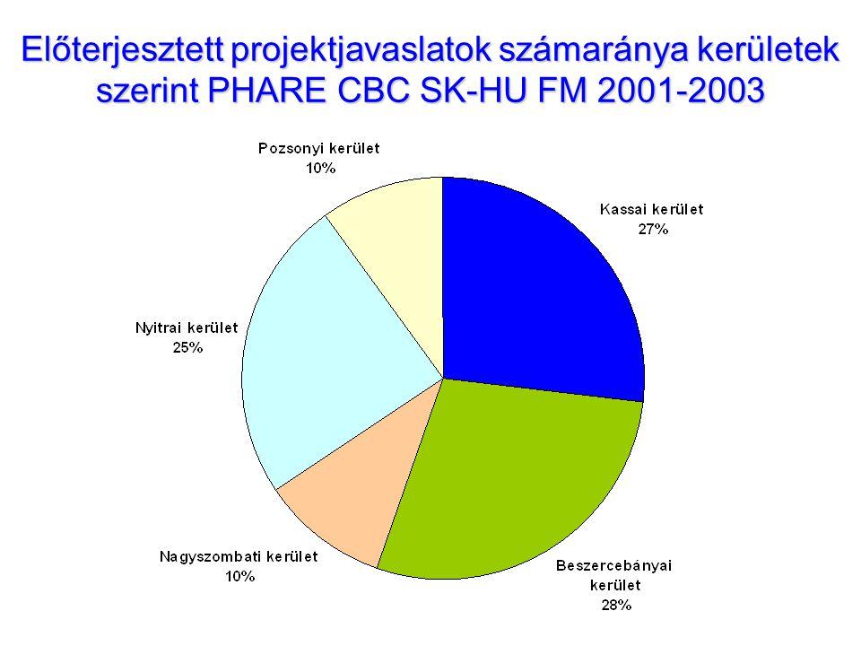 Előterjesztett projektjavaslatok számaránya kerületek szerint PHARE CBC SK-HU FM 2001-2003