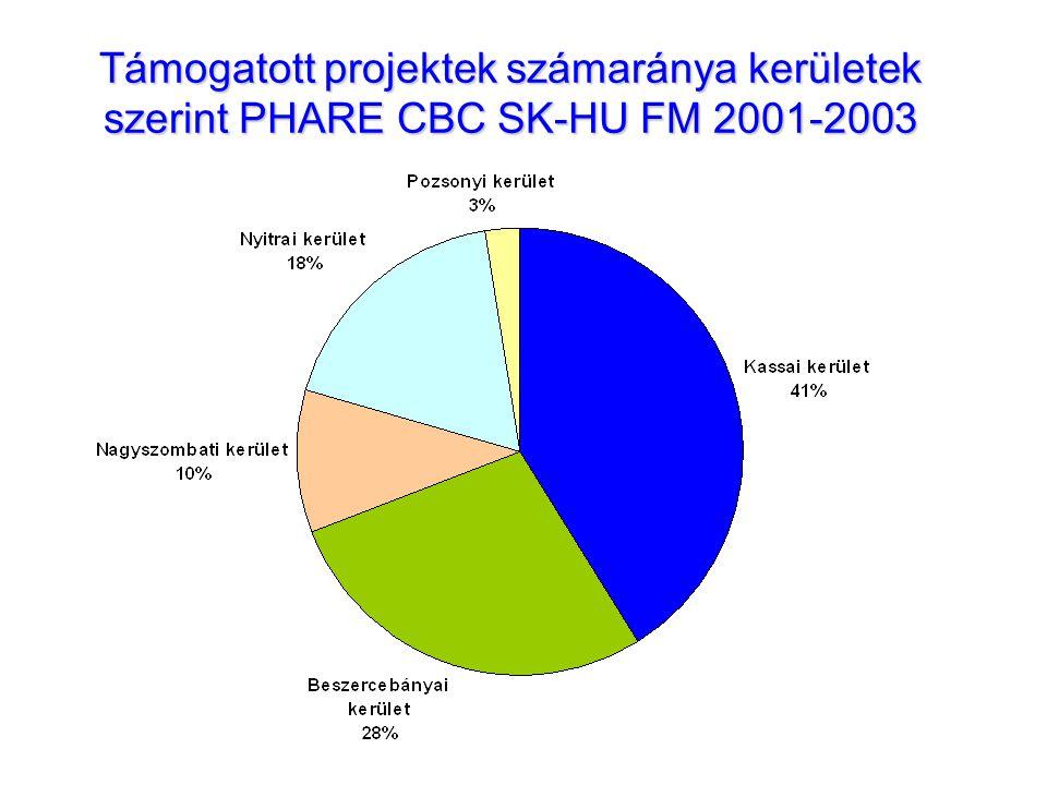 Támogatott projektek számaránya kerületek szerint PHARE CBC SK-HU FM 2001-2003