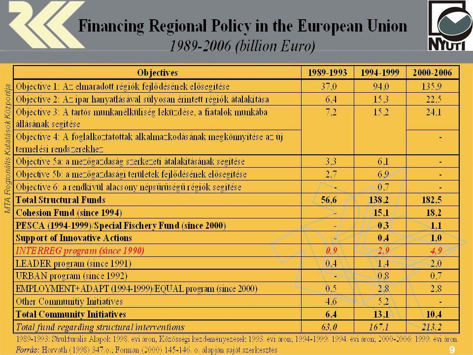 MTA Regionális Kutatások Központja 20 Általános Elvek Gazdasági és szociális kohézió Európa területének kiegyensúlyozott és fenntartható fejlődése Területi integráció a szomszédos országokkal