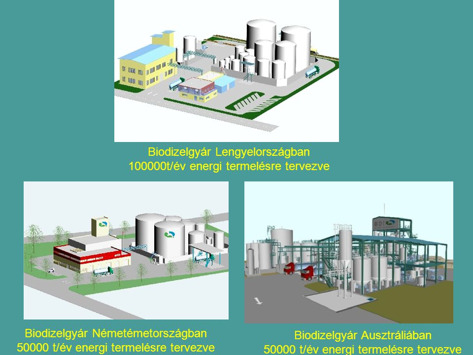 Biodizelgyár Lengyelországban 100000t/év energi termelésre tervezve Biodizelgyár Németémetországban 50000 t/év energi termelésre tervezve Biodizelgyár Ausztráliában 50000 t/év energi termelésre tervezve