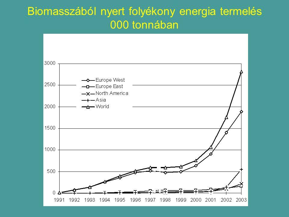 Biomasszából nyert folyékony energia termelés 000 tonnában