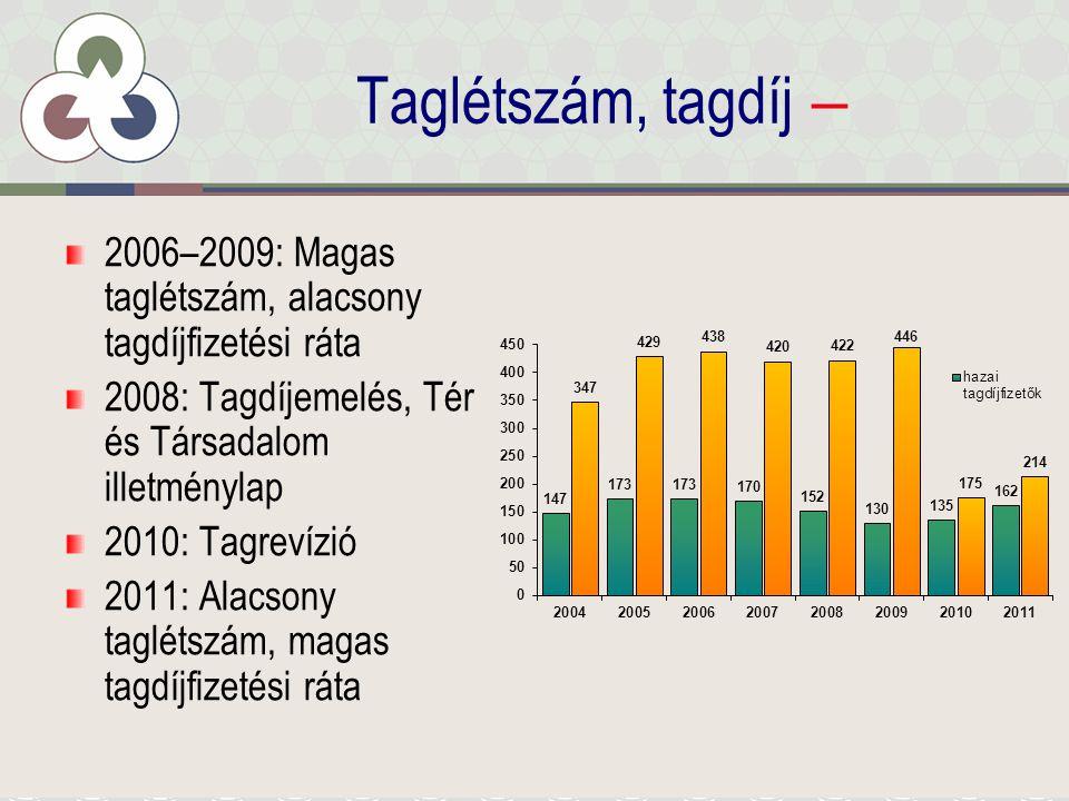 Taglétszám, tagdíj – 2006–2009: Magas taglétszám, alacsony tagdíjfizetési ráta 2008: Tagdíjemelés, Tér és Társadalom illetménylap 2010: Tagrevízió 2011: Alacsony taglétszám, magas tagdíjfizetési ráta