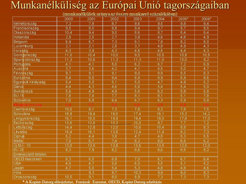 * A Kopint-Datorg előrejelzése, Források: Eurostat, OECD, Kopint Datorg adatbázis Munkanélküliség az Európai Unió tagországaiban (munkanélküliek arány