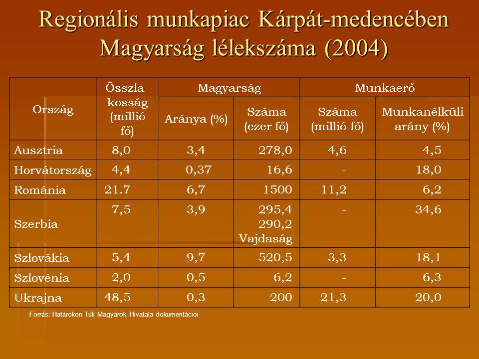 Ország Összla- kosság (millió fő) MagyarságMunkaerő Aránya (%) Száma (ezer fő) Száma (millió fő) Munkanélküli arány (%) Ausztria 8,03,4278,04,64,5 Hor
