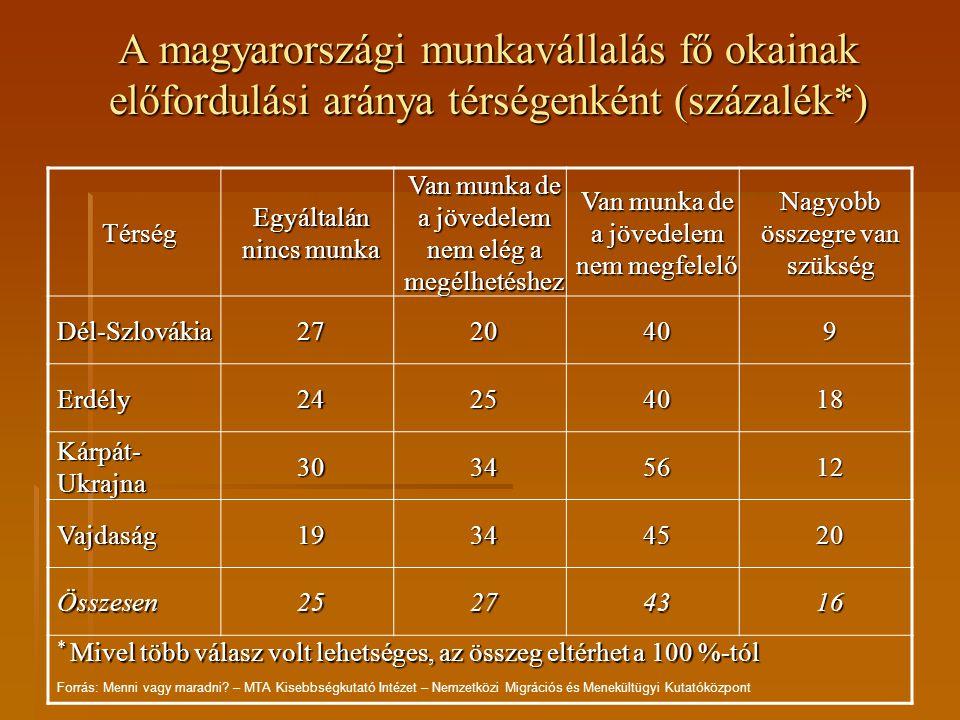 A magyarországi munkavállalás fő okainak előfordulási aránya a legmagasabb iskolai végzettség szerint (százalék*) Térség Egyáltalán nincs munka Van munka de a jövedelem nem elég a megélhetéshez Van munka de a jövedelem nem megfelelő Nagyobb összegre van szükség Legfeljebb 8 általános 32234315 Szakmunkás- képző 22314216 Érettségi19294617 Felsőfokú6313615 Összesen25274316 * Mivel több válasz volt lehetséges, az összeg eltérhet a 100 %-tól Forrás: Menni vagy maradni.