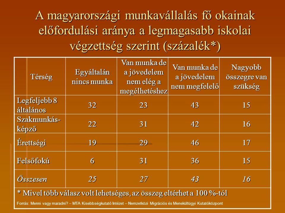 A magyarországi munkavállalás fő okainak előfordulási aránya a gazdasági aktivitás szerint (százalék*) Térség Egyáltalán nincs munka Van munka de a jövedelem nem elég a megélhetéshez Van munka de a jövedelem nem megfelelő Nagyobb összegre van szükség Aktív11414321 Munkanélküli4911459 Egyéb inaktív 27164313 Összesen25274316 * Mivel több válasz volt lehetséges, az összeg eltérhet a 100 %-tól Forrás: Menni vagy maradni.