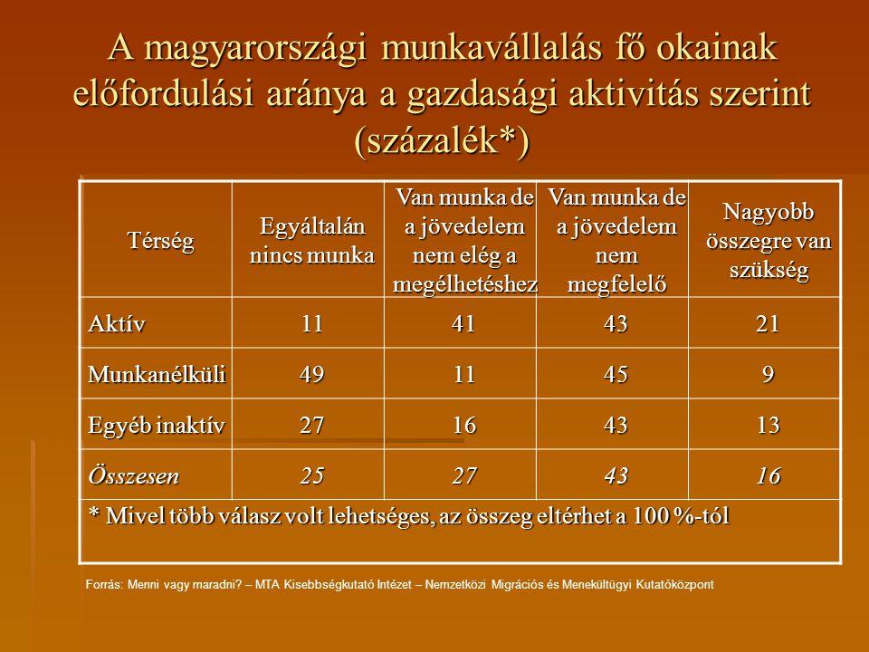 A magyarországi munkavállalás fő okainak előfordulási aránya a gazdasági aktivitás szerint (százalék*) Térség Egyáltalán nincs munka Van munka de a jö