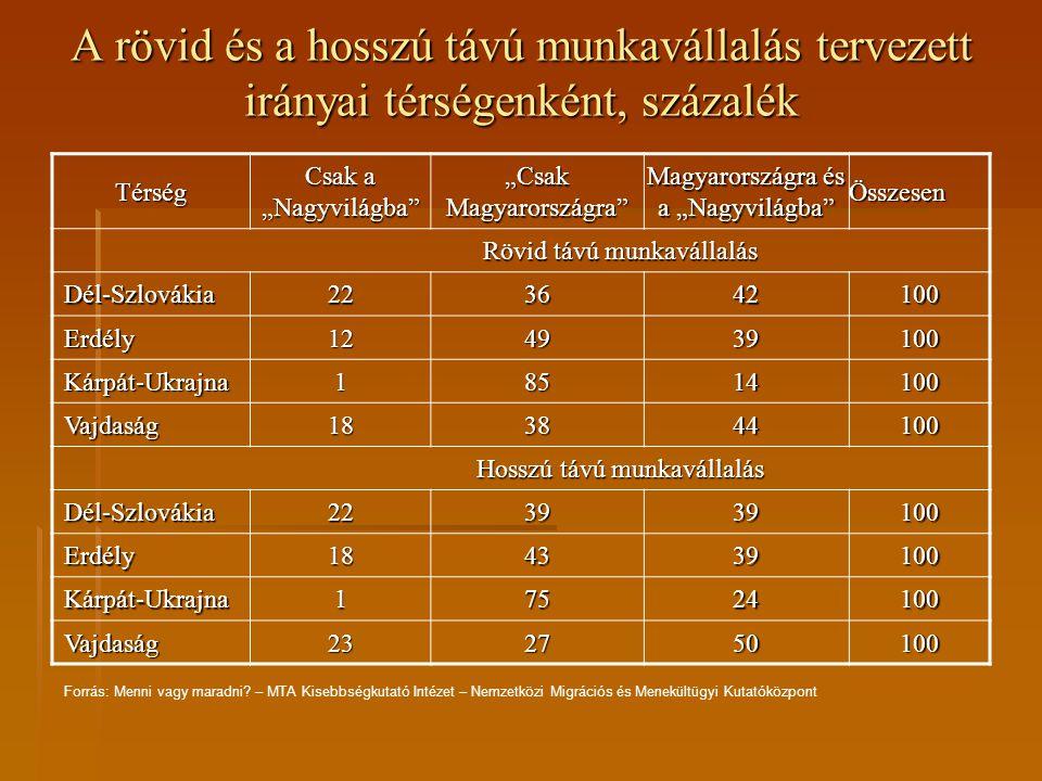 """A rövid és a hosszú távú munkavállalás tervezett irányai térségenként, százalék Térség Csak a """"Nagyvilágba"""" """"Csak Magyarországra"""" Magyarországra és a"""