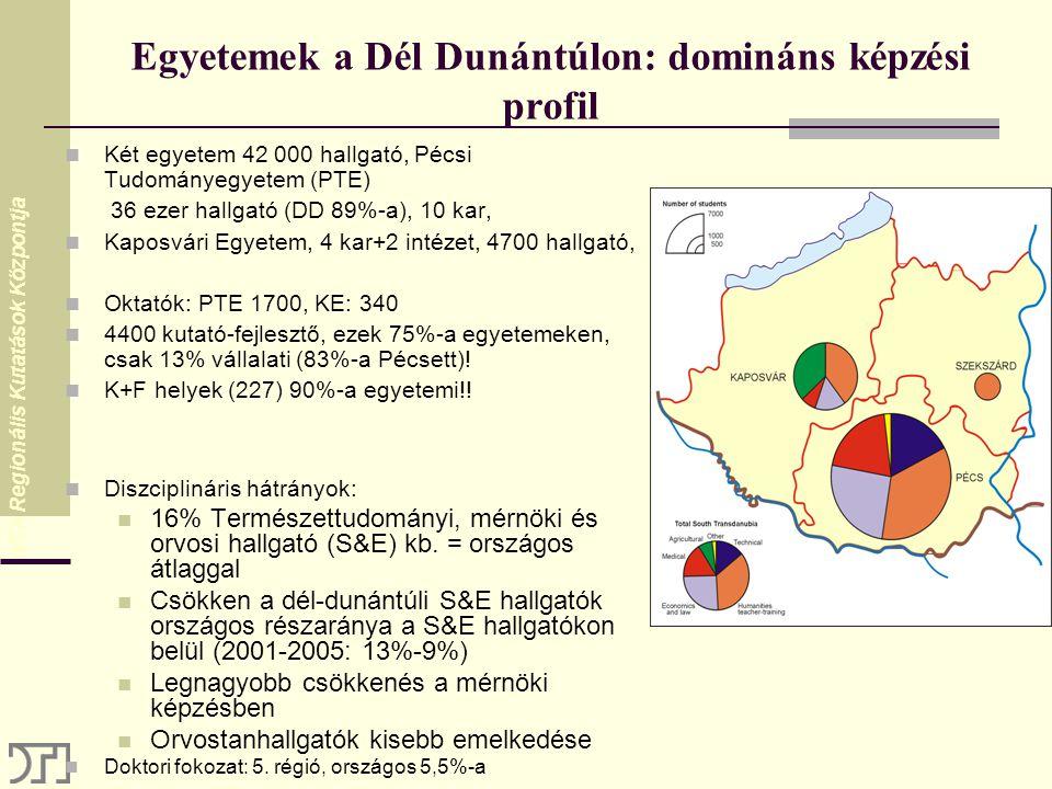 MTA Regionális Kutatások Központja Egyetemek a Dél Dunántúlon: domináns képzési profil Két egyetem 42 000 hallgató, Pécsi Tudományegyetem (PTE) 36 ezer hallgató (DD 89%-a), 10 kar, Kaposvári Egyetem, 4 kar+2 intézet, 4700 hallgató, Oktatók: PTE 1700, KE: 340 4400 kutató-fejlesztő, ezek 75%-a egyetemeken, csak 13% vállalati (83%-a Pécsett).