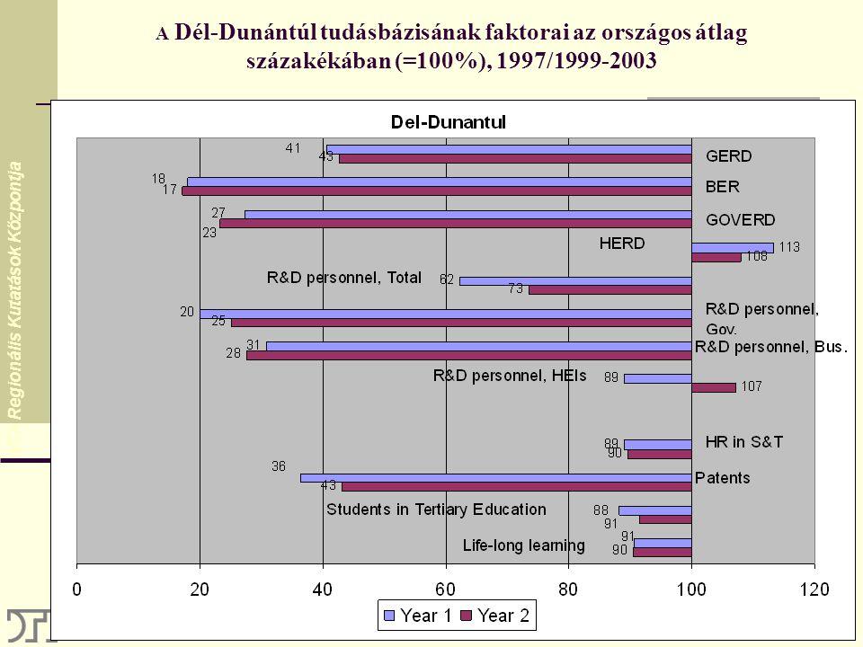 MTA Regionális Kutatások Központja A Dél-Dunántúl tudásbázisának faktorai az országos átlag százakékában (=100%), 1997/1999-2003