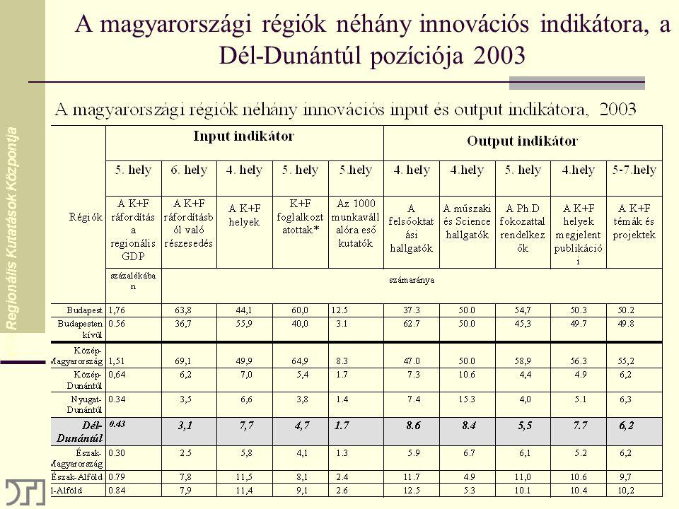 MTA Regionális Kutatások Központja A magyarországi régiók néhány innovációs indikátora, a Dél-Dunántúl pozíciója 2003