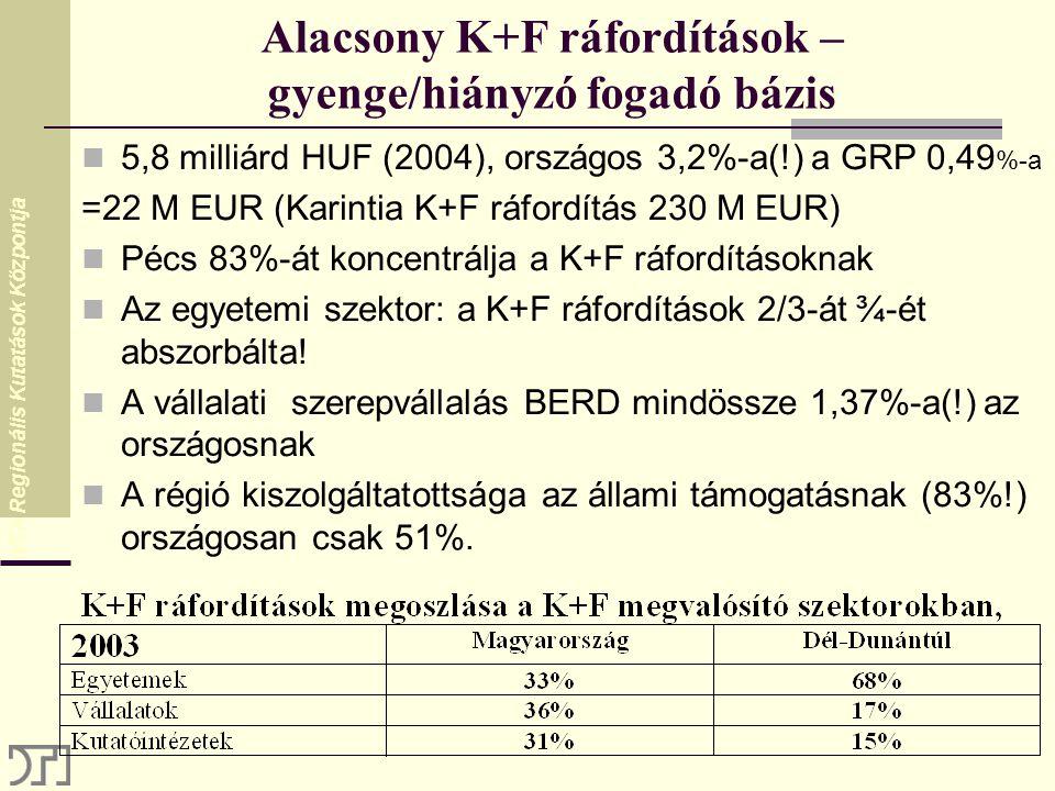 MTA Regionális Kutatások Központja Alacsony K+F ráfordítások – gyenge/hiányzó fogadó bázis 5,8 milliárd HUF (2004), országos 3,2%-a(!) a GRP 0,49 %-a =22 M EUR (Karintia K+F ráfordítás 230 M EUR) Pécs 83%-át koncentrálja a K+F ráfordításoknak Az egyetemi szektor: a K+F ráfordítások 2/3-át ¾-ét abszorbálta.