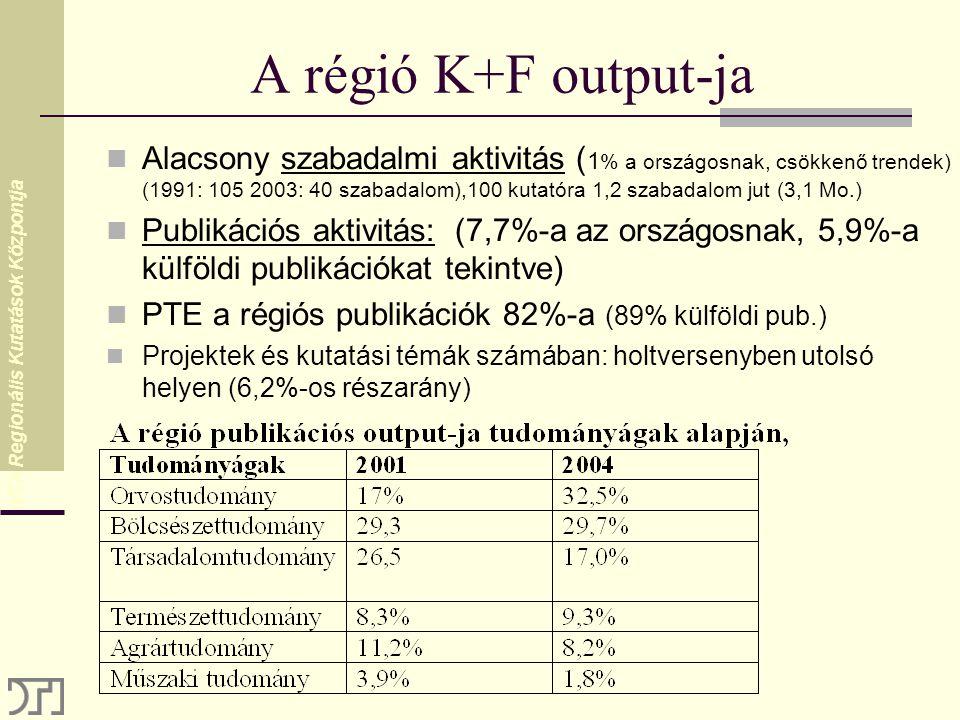 MTA Regionális Kutatások Központja A régió K+F output-ja Alacsony szabadalmi aktivitás ( 1 % a országosnak, csökkenő trendek) (1991: 105 2003: 40 szabadalom),100 kutatóra 1,2 szabadalom jut (3,1 Mo.) Publikációs aktivitás: (7,7%-a az országosnak, 5,9%-a külföldi publikációkat tekintve) PTE a régiós publikációk 82%-a (89% külföldi pub.) Projektek és kutatási témák számában: holtversenyben utolsó helyen (6,2%-os részarány)