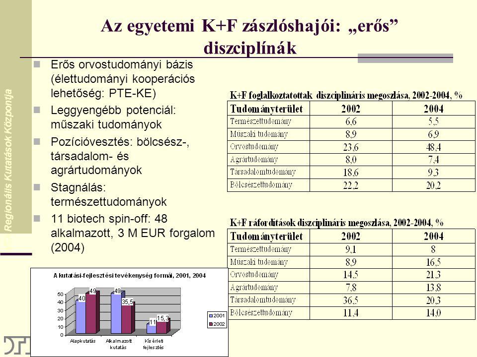 """MTA Regionális Kutatások Központja Az egyetemi K+F zászlóshajói: """"erős diszciplínák Erős orvostudományi bázis (élettudományi kooperációs lehetőség: PTE-KE) Leggyengébb potenciál: műszaki tudományok Pozícióvesztés: bölcsész-, társadalom- és agrártudományok Stagnálás: természettudományok 11 biotech spin-off: 48 alkalmazott, 3 M EUR forgalom (2004)"""