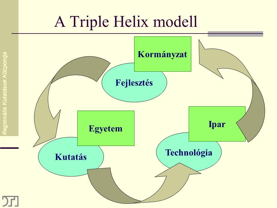 MTA Regionális Kutatások Központja A Triple Helix modell Kutatás Technológia Fejlesztés Egyetem Kormányzat Ipar
